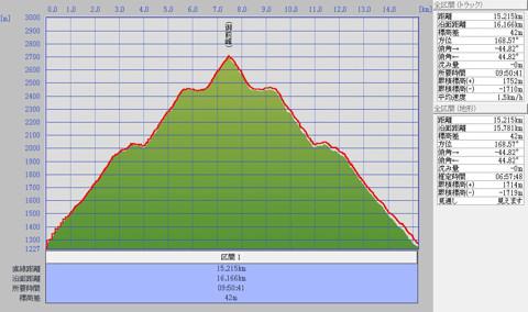 1006白山標高グラフ