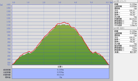 1102高落場山標高グラフ