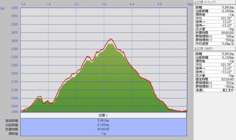 1102黒斑山標高グラフ
