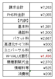 PHS(2月請求)