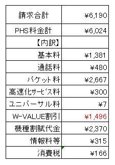 4月度(2月分)PHS