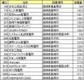 ソーラークリニック4月分発電ランキング(長崎分)