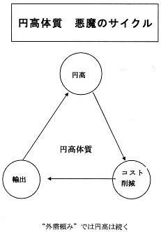 円高 悪魔のサイクル