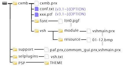 CXMB ルート図