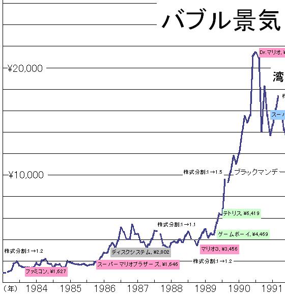 任天堂株価01