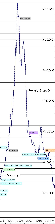 任天堂株価04