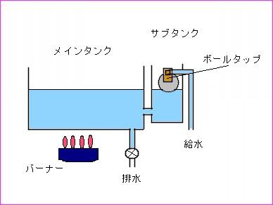 蒸し器の中の絵