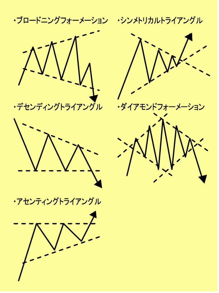 FX テクニカル分析 フォーメーション