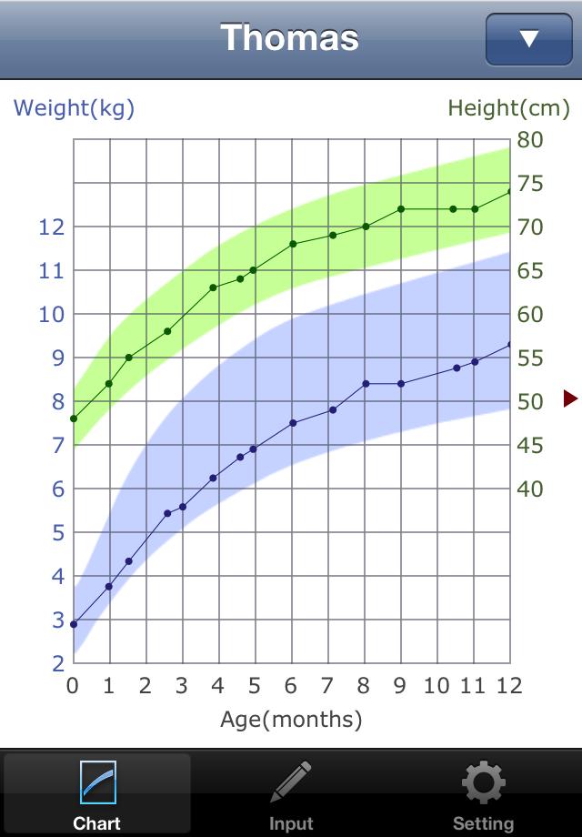 赤ちゃんの成長グラフ